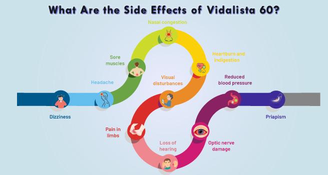 Side Effects of Vidalista 60