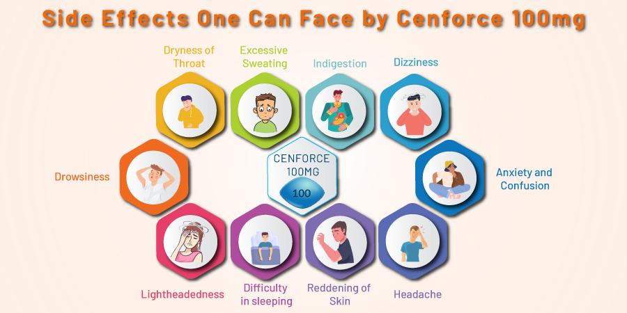 Cenforce 100mg Side Effects